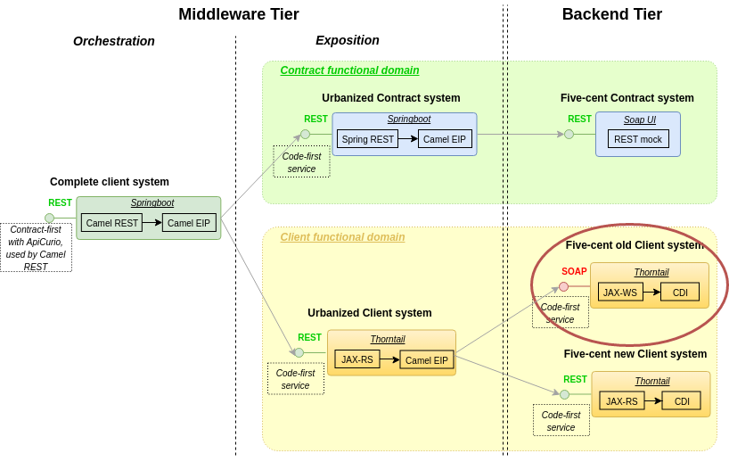 Exposing a SOAP WebService under Thorntail – My middleware